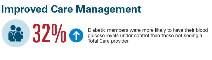 32% of diabetic members were more likely to have their blood glucose levels under control than members not seeing a Total Care provider.