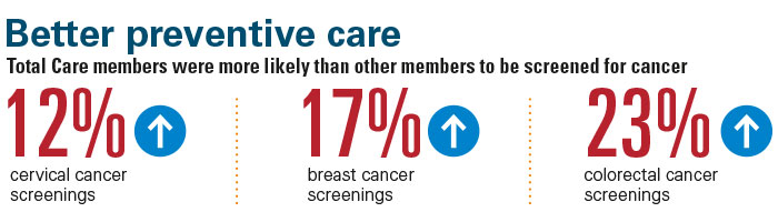 Members were 12% more likely to get screened for cervical cancer, 17% more likely to be screened for breast cancer and 23% more likely to be screened for colorectal cancer.