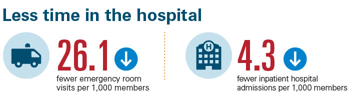 Members had 26.1% fewer emergency room visits and 4.3% fewer inpatient hospital admissions.